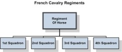 French_Cavalry_org