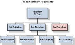 French_Infantry_org