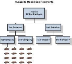 Hussards_Mecanisee_org